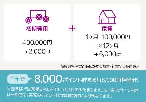 賃貸の初期費用や家賃などで1年で8,000ポイントたまる!(ポイント一例)